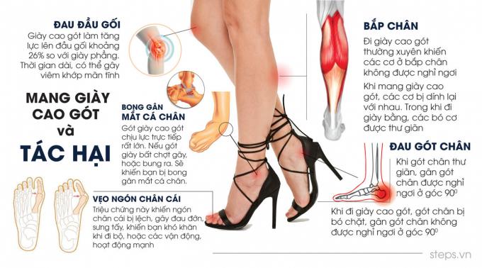 Những hệ lụy liên quan tới sức khỏe khi thường xuyên đi giày cao gót. Nguồn:steps.vn