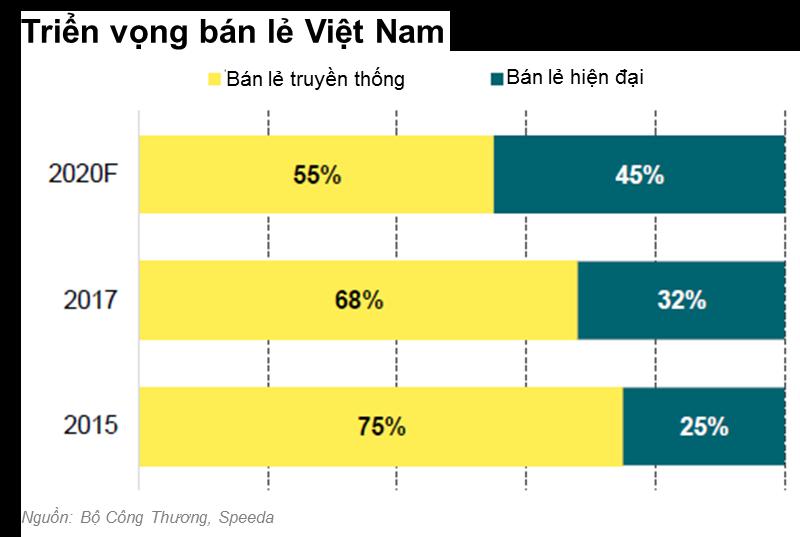 Thị trường bán lẻ Việt Nam: Sự cạnh tranh chỉ mới bắt đầu