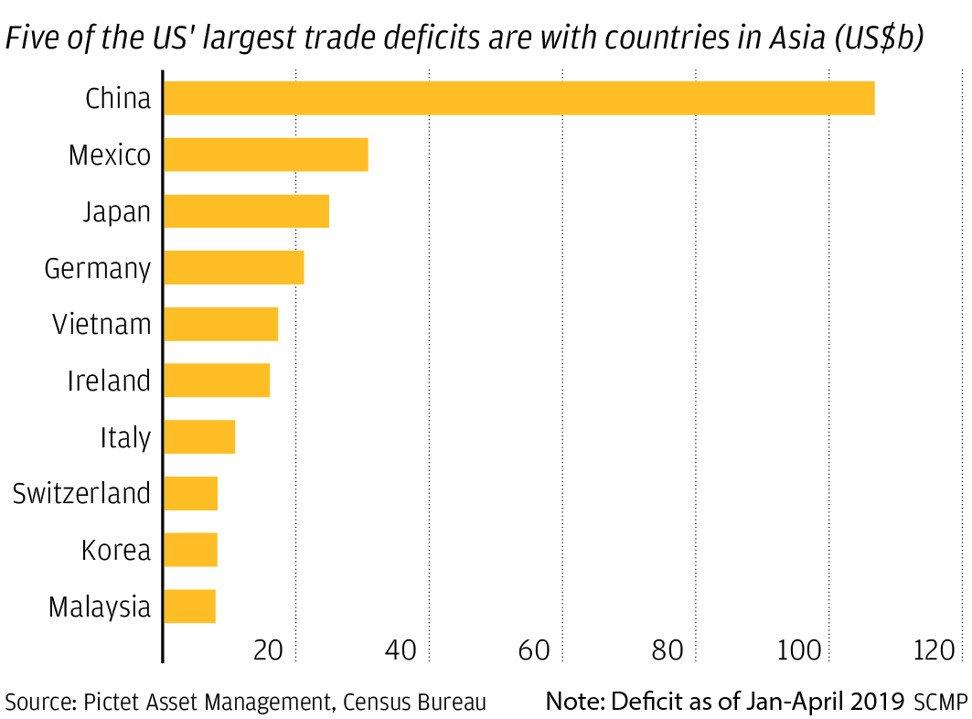 5 quốc gia châu Á nằm trong danh sách có thâm hụt thương mại lớn nhất với Mỹ.