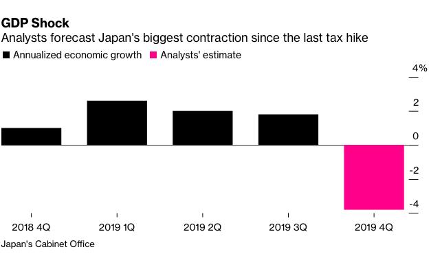 Vào Quý 4/2019 tăng trưởng của Nhật Bản ở mức âm.