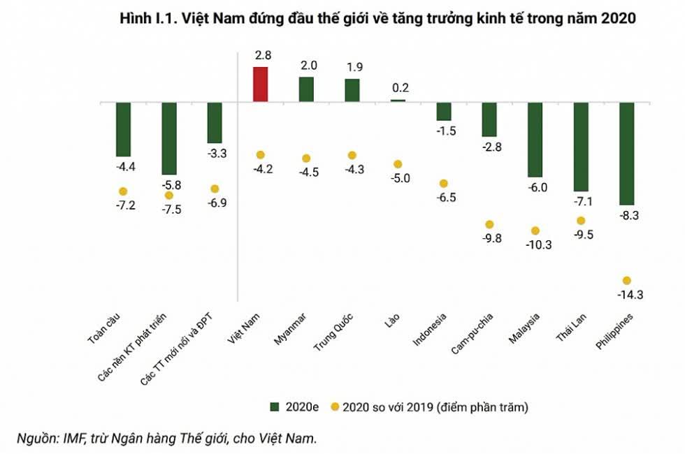 Dự báo và so sanh tốc độ tăng trưởng của Việt Nam với một số quốc gia.