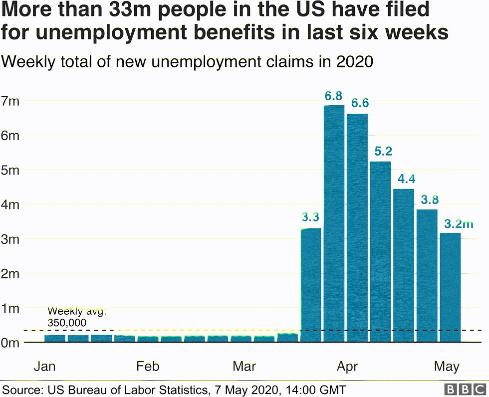 Hơn 33 triệu người thất nghiệp tại Mỹ chỉ trong vòng 6 tuần.