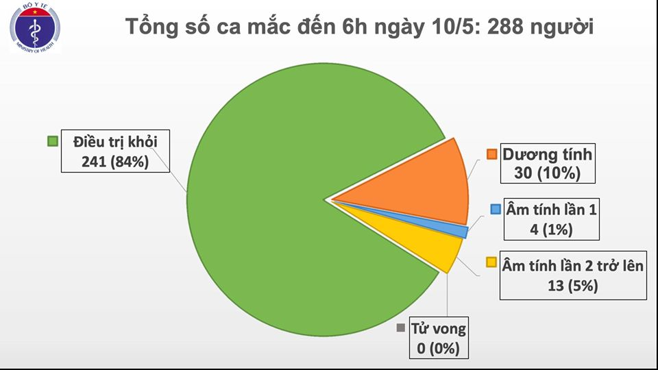 Ngày thứ 24 liên tiếp Việt Nam không có ca lây nhiễm trong cộng đồng
