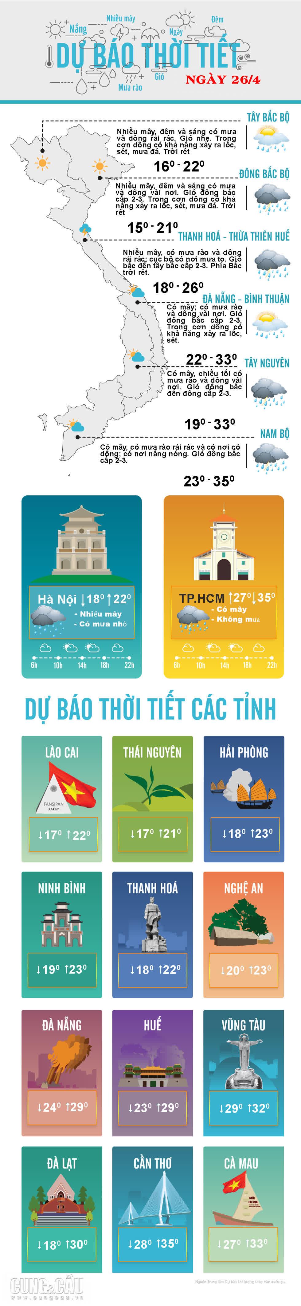 Thời tiết ngày 26/4: Hà Nội có mưa rào và dông
