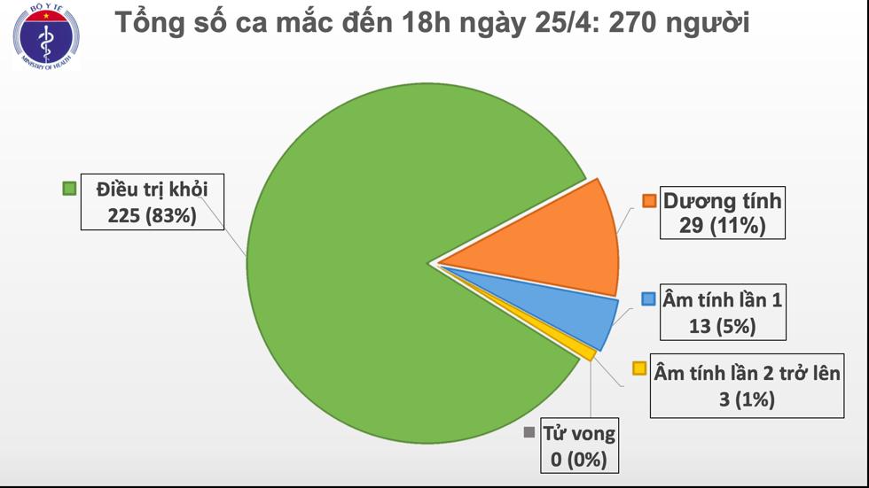 Cập nhật COVID 19 ngày 25/4: Không ghi nhận ca nhiễm mới, còn 45 bệnh nhân đang điều trị