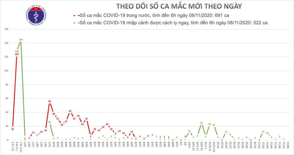 COVID-19 sáng 8/11: Việt Nam không có ca mắc mới, Mỹ liên tiếp vượt ngưỡng 100.000 ca nhiễm mới sau bầu cử Tổng thống