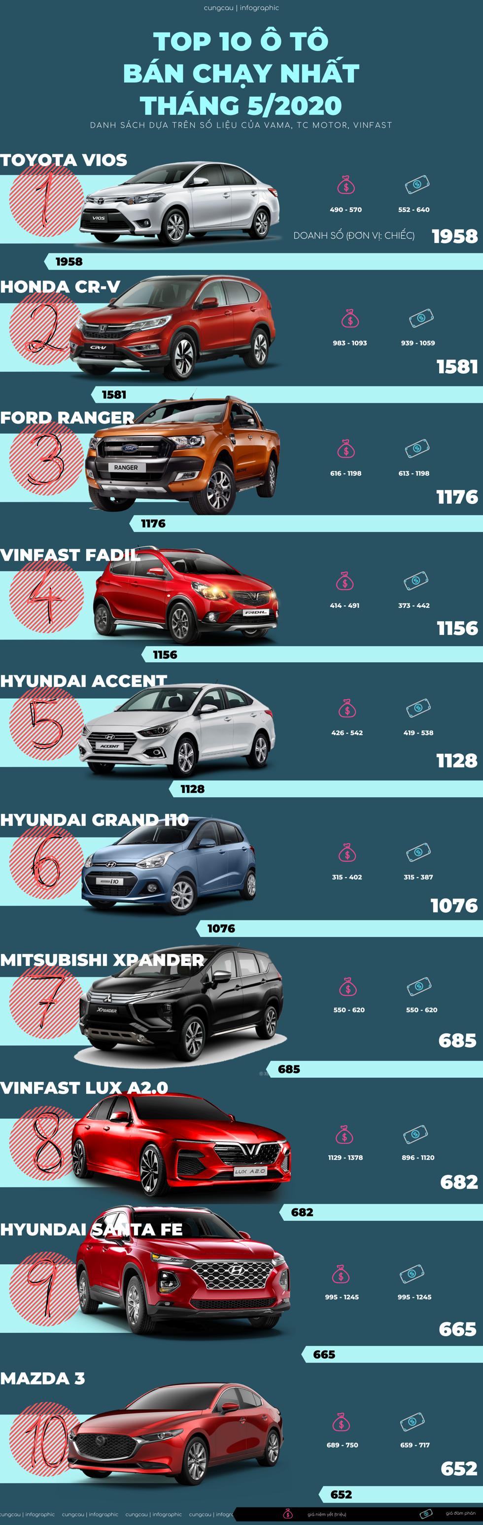 Ô tô nào bán chạy nhất tháng 5/2020?