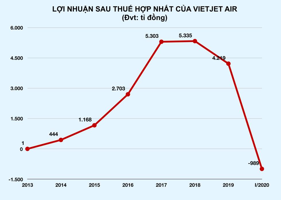 Vietjet cho biết mức lỗ gần 1.000 tỉ đồng của hãng trong quý I/2020 thấp hơn dự kiến ban đầu của ban lãnh đạo công ty.Đồ hoạ: Nguyên Phương.