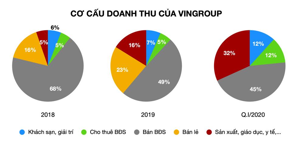 Tuy nhóm ngành sản xuất đang dần chiếm tỉ lệ cao trong doanh thu, nhưng mảng bất động sản vẫn giữ vị thế sống còn cho Vingroup.