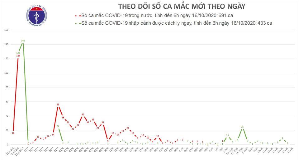 Sáng 16/10: Việt Nam không có ca mắc mới COVID-19, còn 13.386 người cách ly