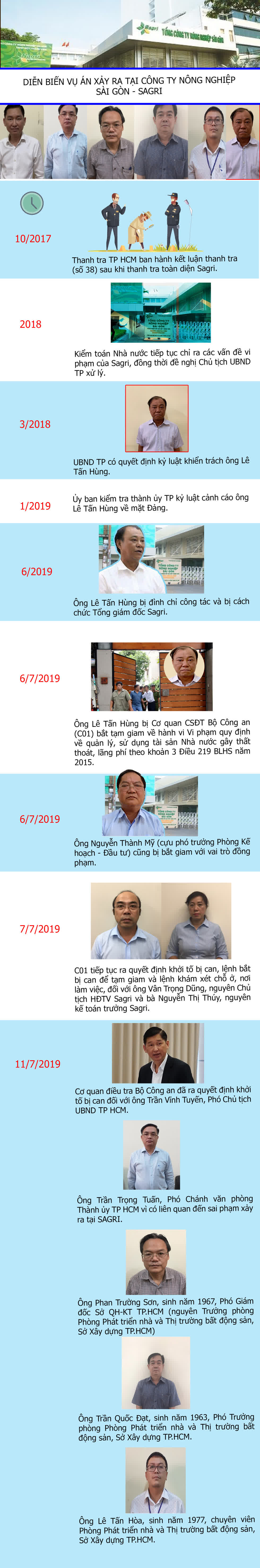 Diễn biến vụ án xảy ra tại Tổng công ty Nông nghiệp Sài Gòn