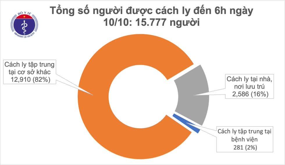 Số ca cách ly tính đến 6h ngày 10/10 là 15.777 người. Đồ hoạ: Bộ Y tế