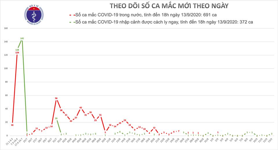 COVID-19 chiều 13/9: Thêm 3 ca mắc mới là người nhập cảnh, Việt Nam có 1.063 ca