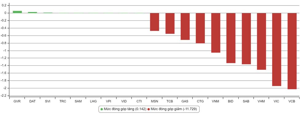 Top 10 cổ phiếu tác động lên thị trường có sắc đỏ chiếm ưu thế. Đồ hoạ: VN-Direct
