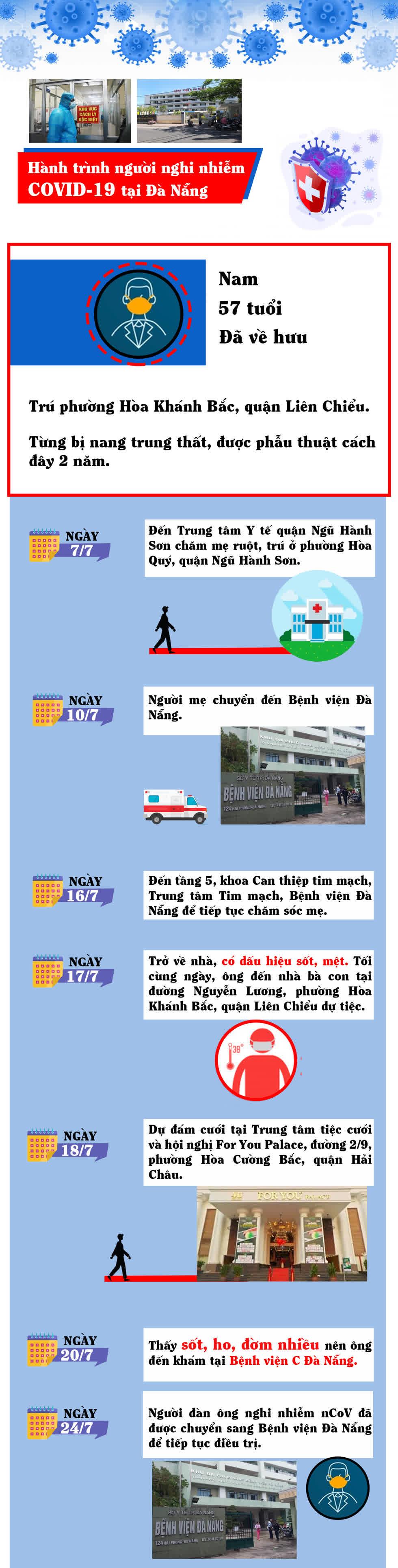 Lịch sử di chuyển của người nghi dương tính với COVID-19 ở Đà Nẵng