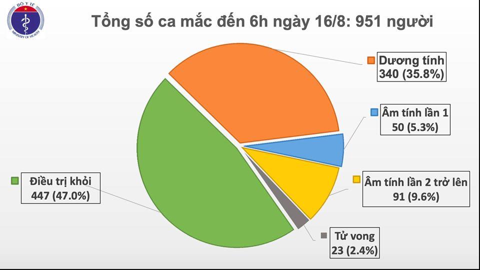 COVID-19 ngày 16/8: 1 ca nhiễm từ Guinea Xích đạo được cách ly ngay sau khi nhập cảnh, thế giới hơn 21,5 triệu ca nhiễm