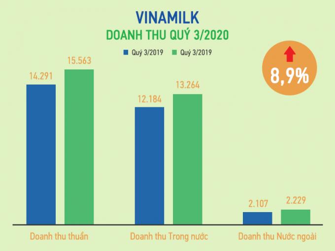 Nỗ lực vượt khó COVID-19, kết quả doanh thu Q3/2020 và 9T/2020 của Vinamilk tăng trưởng ổn đinh so với cùng kỳ 2019.