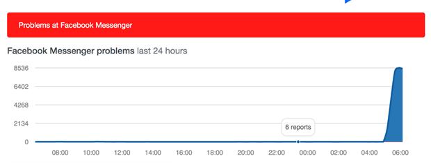 Trang Downdetector chuyên thống kê lỗi của các website nhận được rất nhiều lượt báo lỗi về Messenger. (Ảnh chụp màn hình)