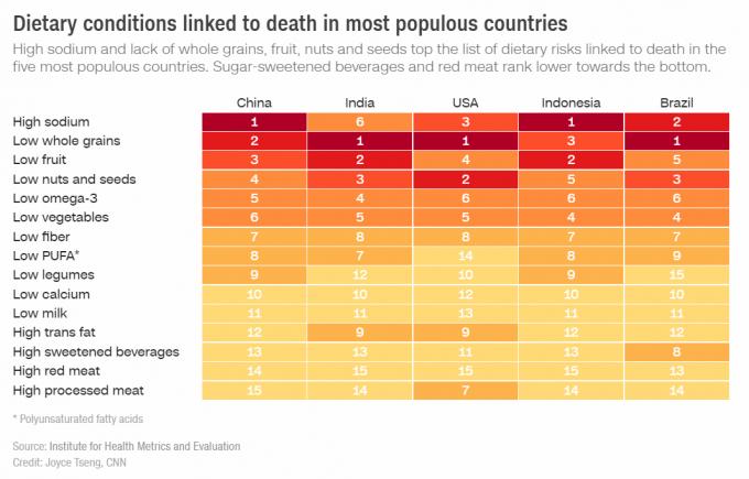 Tình trạng ăn kiêng liên quan đến cái chết ở hầu hết các quốc gia đông dân