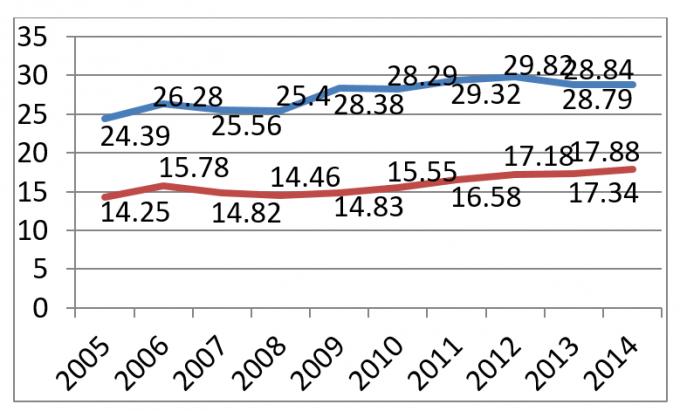 Tỷ lệ nữ giới tham gia lĩnh vực khoa học xã hội và khoa học kỹ thuật ở Đài Loan -Nguồn: Báo cáo của Đài Loan tại Hội nghị quốc tế về mạng lưới quốc tế các nhà khoa học và kỹ thuật nữ - Châu Á – Thái Bình Dương, 18-20/10/2018  Chú thích:  Đường trên: Tỷ lệ nữ giới tham gia lĩnh vực khoa học xã hộiĐường dưới: Tỷ lệ nữ giới tham gia lĩnh vực khoa học kỹ thuật