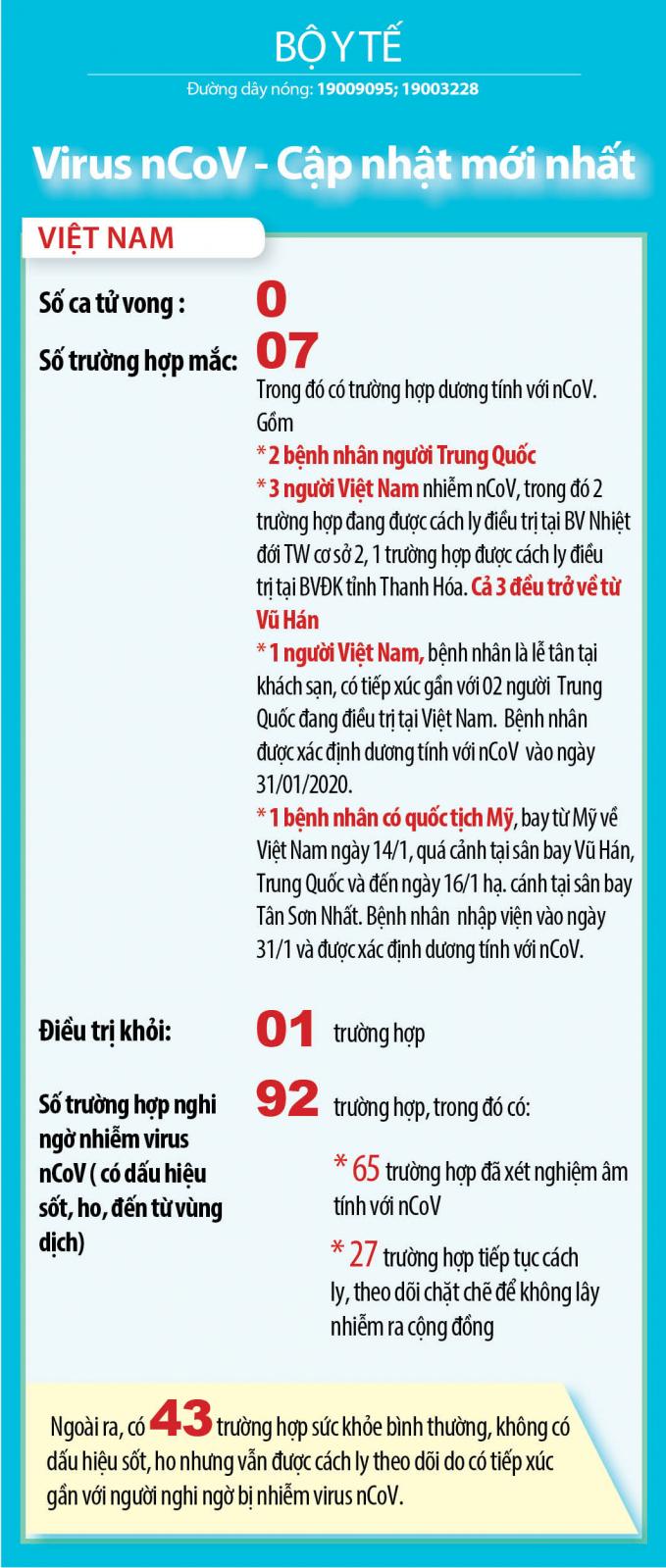 Trường hợp thứ 7 ở Việt Nam dương tính với virus corona