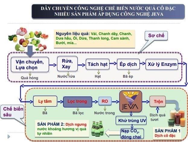 Mô hình quy trình sử dụng công nghệ JEVA.