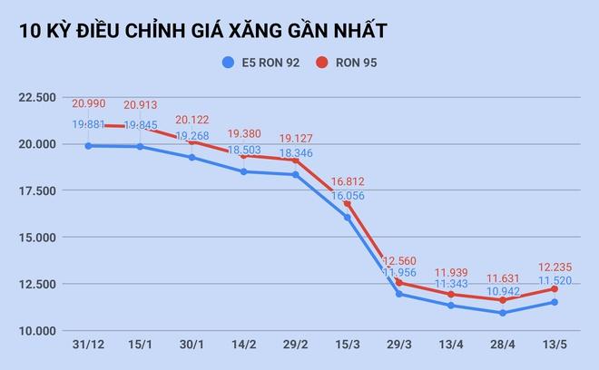 Giá xăng tăng trở lại sau 5 tháng