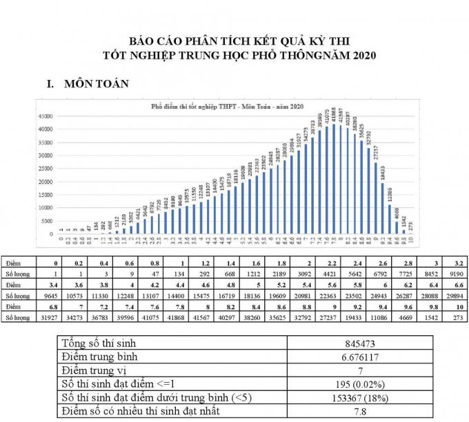 Môn Toán, điểm số có nhiều thí sinh đạt nhất là 7,8 điểm, trong đó có 273 thí sinh đạt điểm 10.