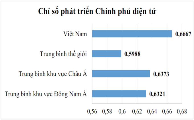 Chỉ số phát triển Chính phủ điện tử của Việt Nam, theo báo cáo năm 2020 của Liên Hiệp Quốc.