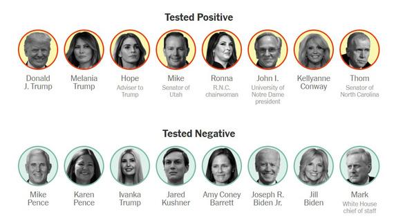 Những người tiếp xúc gần với Tổng thống Mỹ Donald Trum có kết quả dương tính với virus corona (hàng trên) và những người đã có kết quả âm tính với COVID-19 - Ảnh: NYT