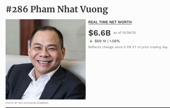 Ông Phạm Nhật Vượng hiện có tài sản hơn 6,6 tỉ USD, trở thành người giàu nhất sàn chứng khoán Việt Nam.