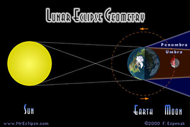 Nguyệt thực nửa tối là khi mặt trăng lọt vào vùng màu xanh của bóng trái đất