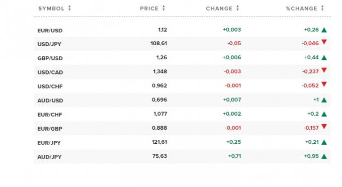 Tỷ giá ngoại tệ 3.6: USD tiếp diễn đà lao dốc