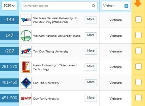 Tám trường đại học nào của Việt Nam lọt vào top 500 trường xuất sắc nhất?