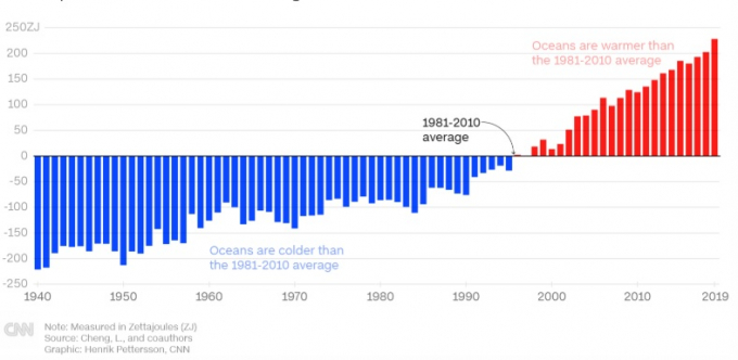 Mức nhiệt hàng năm của 2.000m mặt trên của đại dương so với mức nhiệt trung bình từ năm 1981 đến 2010 (Ảnh: CNN).